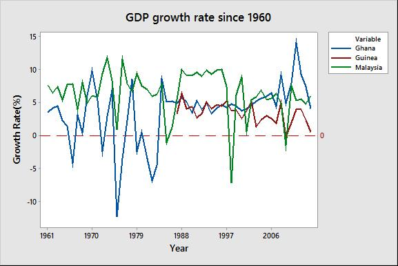 Ghana's Quest for Economic Growth after 59 Years of