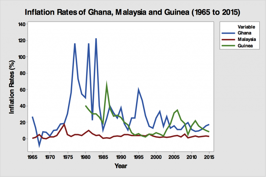 Figure 1: Inflation Rates in Ghana, Malaysia, and Guinea (1965 - 2015)