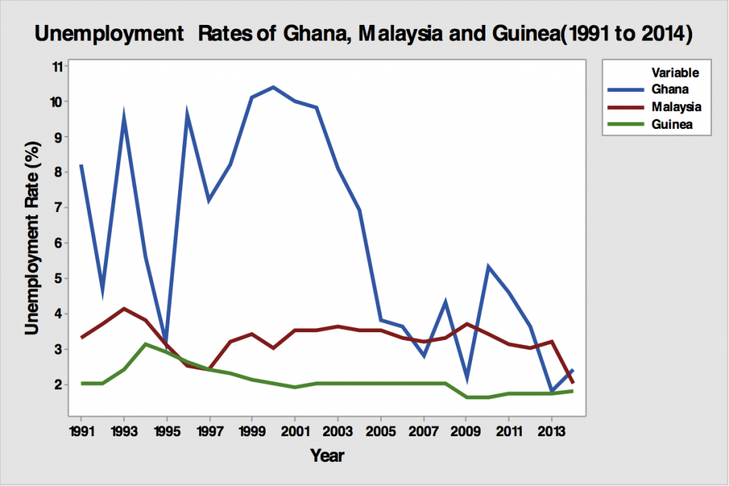 Figure 2: Unemployment Rates in Ghana, Malaysia and Guinea (1991 - 2014)