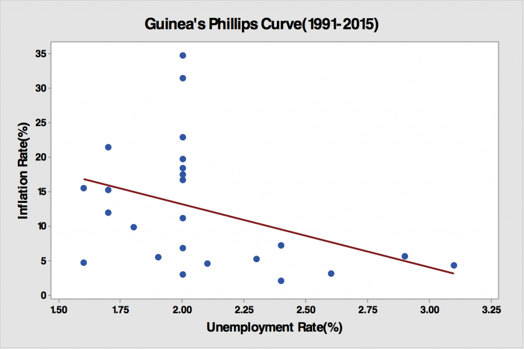 Figure 3: Phillips Curves in Ghana, Guinea, and Malaysia